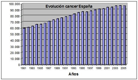 evolucion cancer en españa 1981-2005