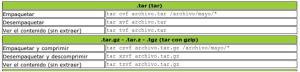 Tabla Resumen Opciones TAR
